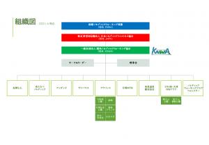 KNWA組織図